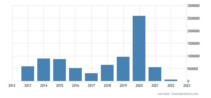 rwanda imports luxembourg