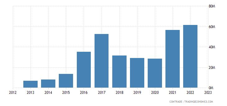 rwanda imports malaysia