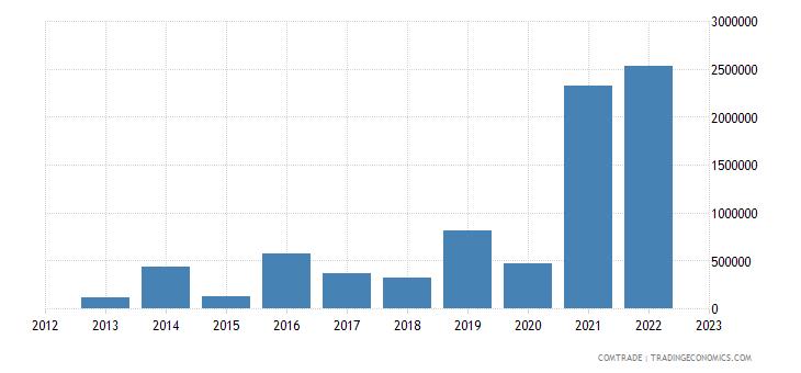 rwanda imports mexico