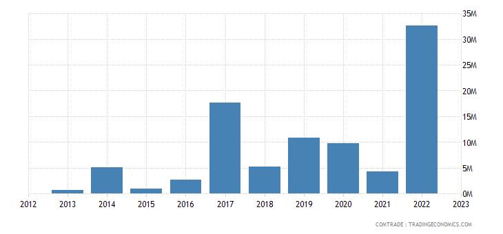 rwanda imports morocco