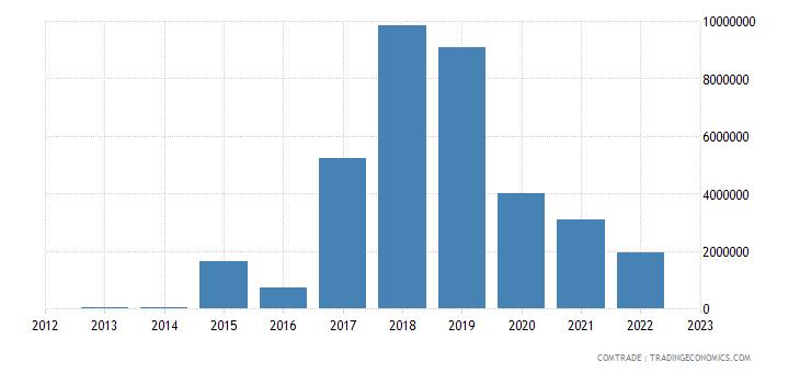rwanda imports mozambique