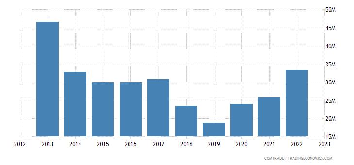 rwanda imports netherlands
