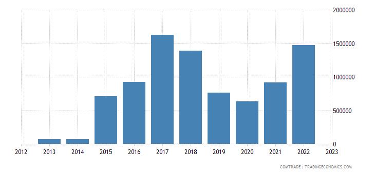 rwanda imports new zealand