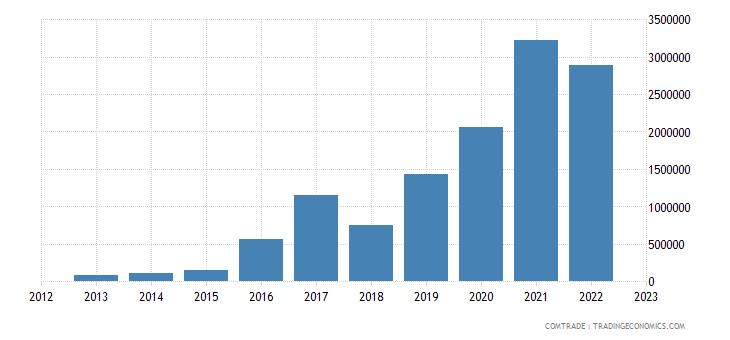 rwanda imports nigeria