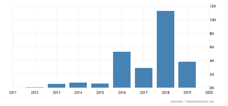 rwanda imports norway