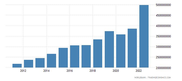 rwanda imports of goods and services bop us dollar wb data