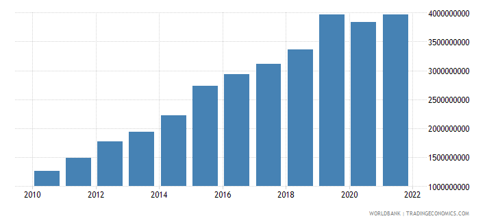 rwanda imports of goods and services constant 2000 us dollar wb data