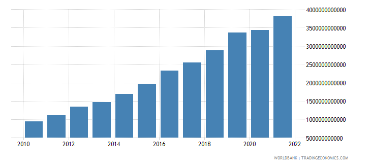 rwanda imports of goods and services current lcu wb data