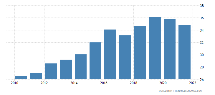 rwanda imports of goods and services percent of gdp wb data