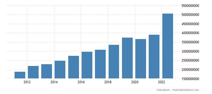 rwanda imports of goods and services us dollar wb data