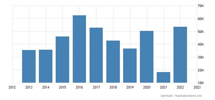 rwanda imports pakistan