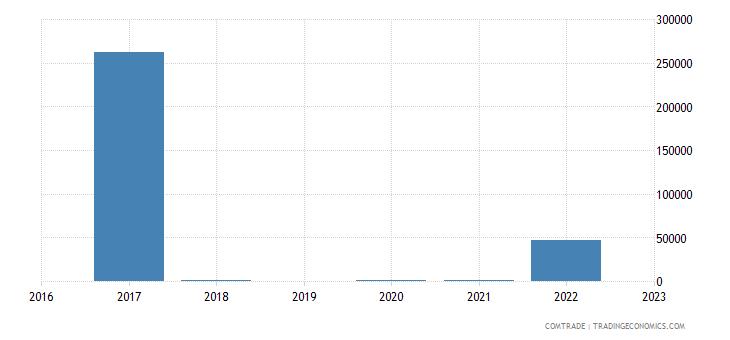rwanda imports peru