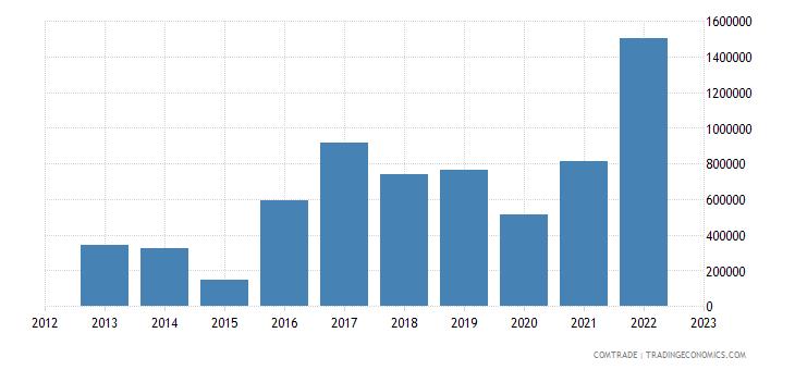 rwanda imports philippines