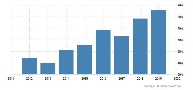 rwanda imports plastics
