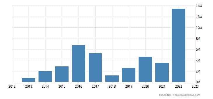 rwanda imports poland