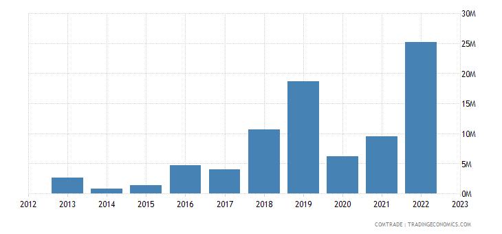 rwanda imports portugal