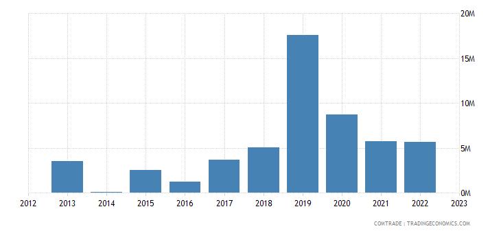 rwanda imports qatar