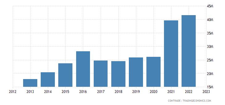 rwanda imports rubbers