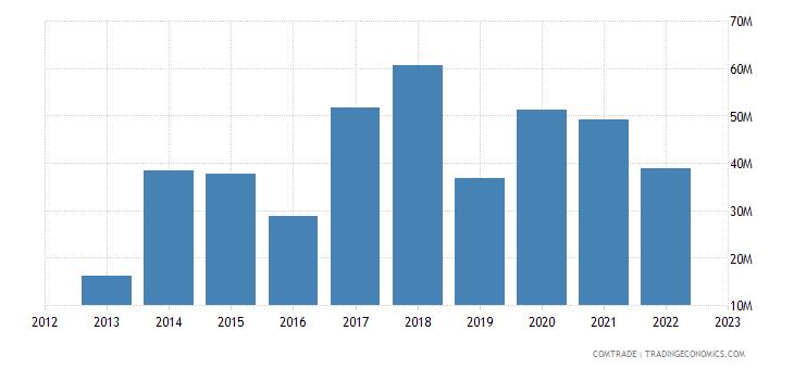 rwanda imports russia
