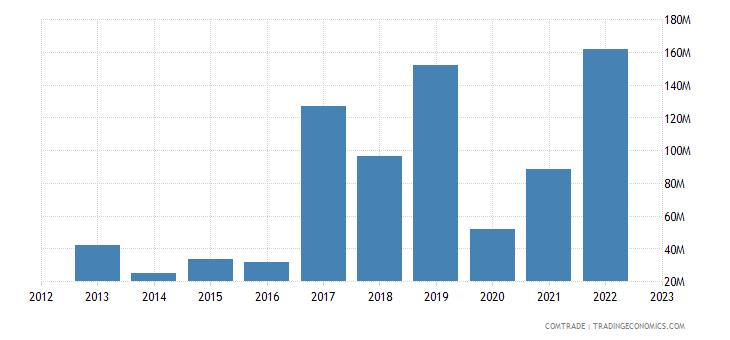 rwanda imports saudi arabia