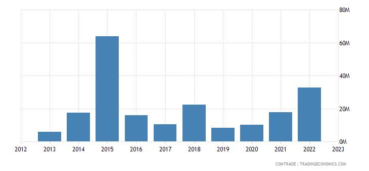 rwanda imports singapore