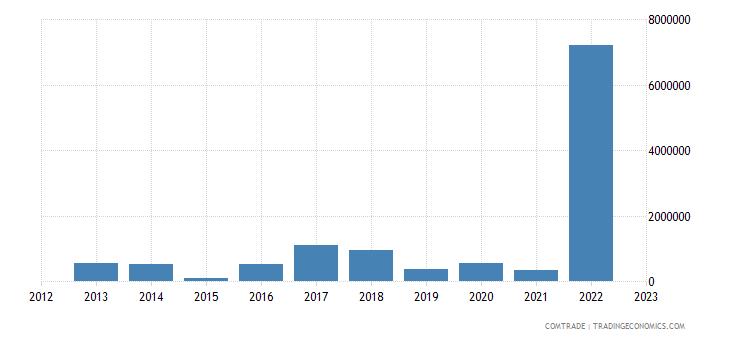 rwanda imports slovenia