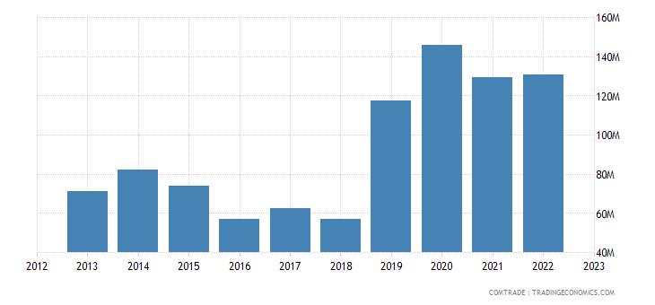 rwanda imports south africa