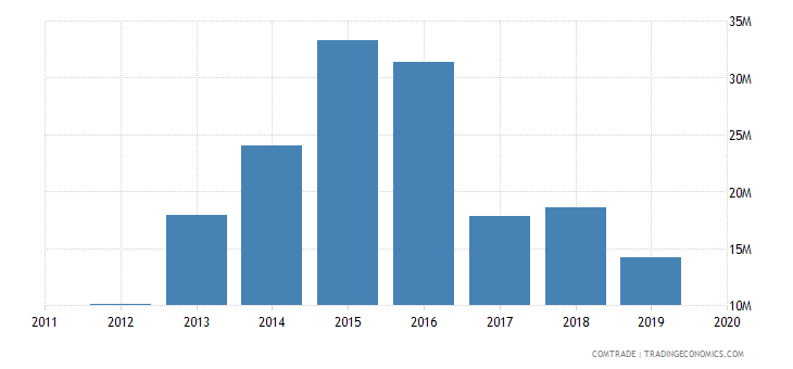 rwanda imports south korea