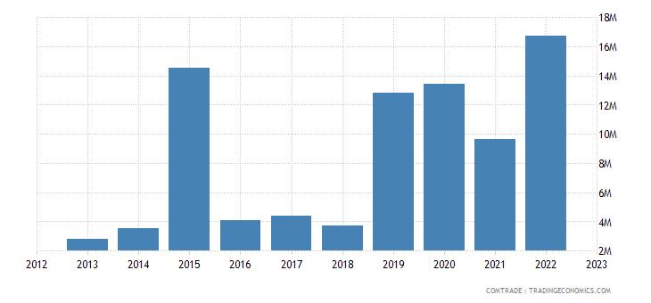 rwanda imports spain