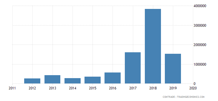 rwanda imports sri lanka