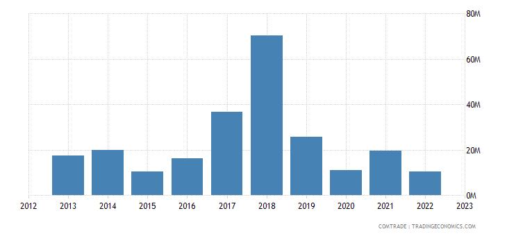 rwanda imports sweden