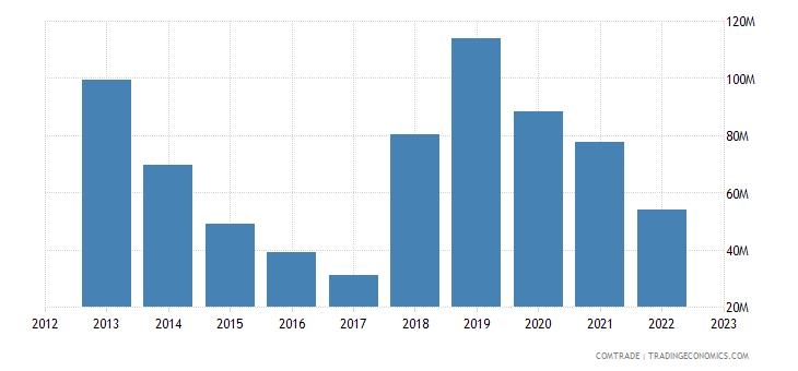 rwanda imports switzerland