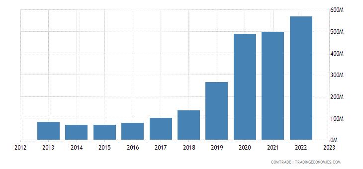 rwanda imports tanzania