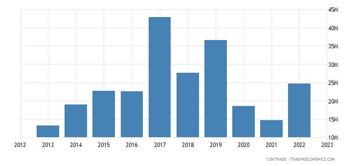 rwanda imports thailand