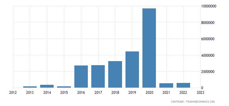 rwanda imports tunisia