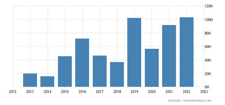 rwanda imports turkey