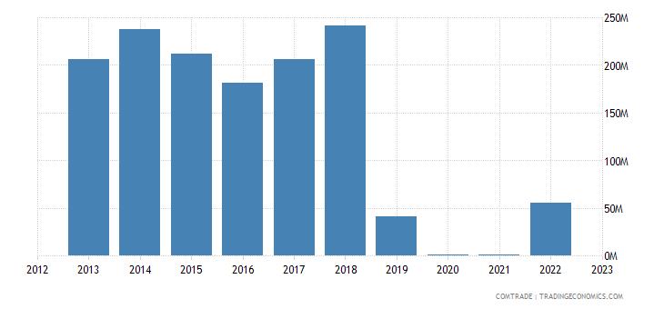 rwanda imports uganda