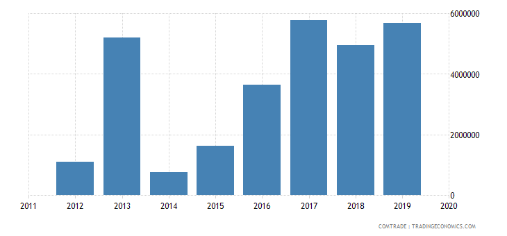 rwanda imports ukraine