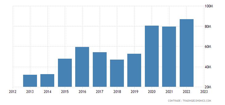 rwanda imports united states