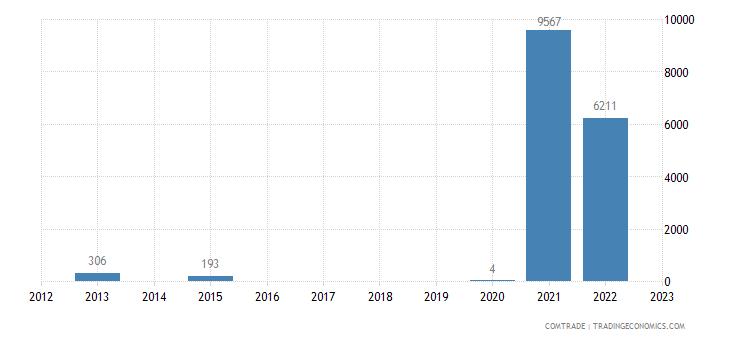 rwanda imports venezuela
