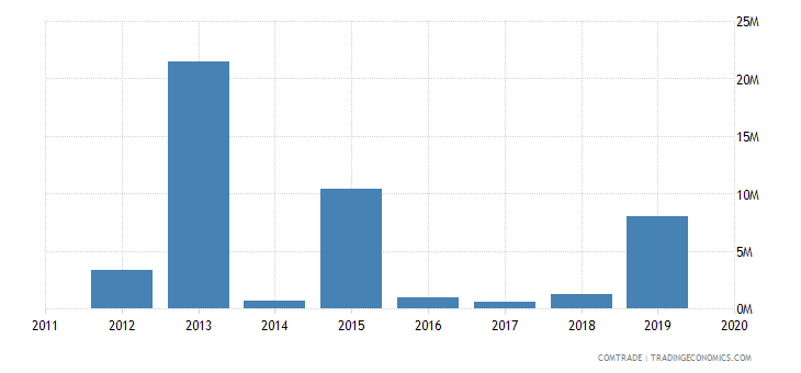 rwanda imports vietnam