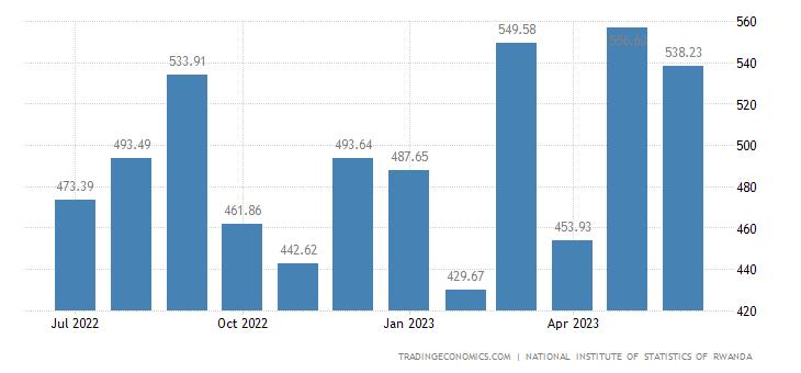 Rwanda Imports
