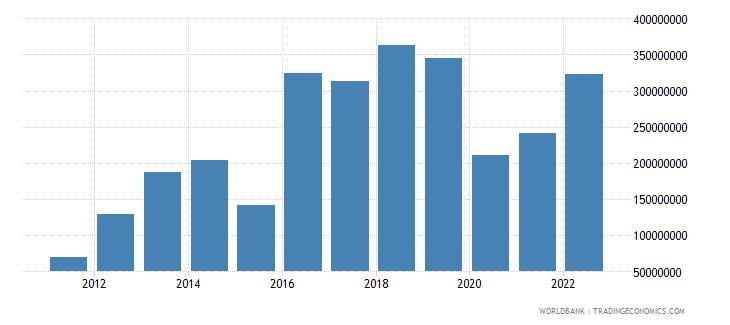 rwanda income payments bop us dollar wb data