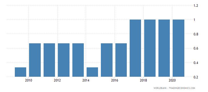 rwanda income poverty wb data