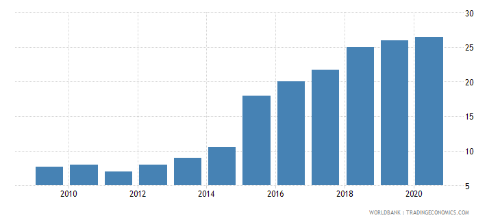 rwanda individuals using the internet percent of population wb data
