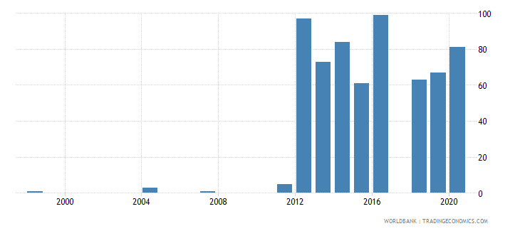 rwanda industrial design applications nonresident by count wb data
