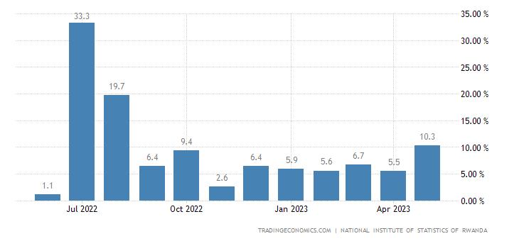 Rwanda Industrial Production