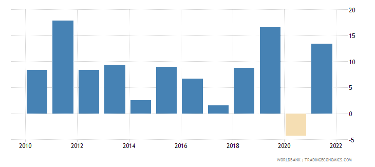 rwanda industry value added annual percent growth wb data