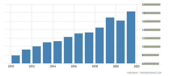 rwanda industry value added constant lcu wb data