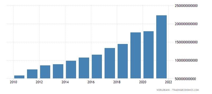 rwanda industry value added current lcu wb data